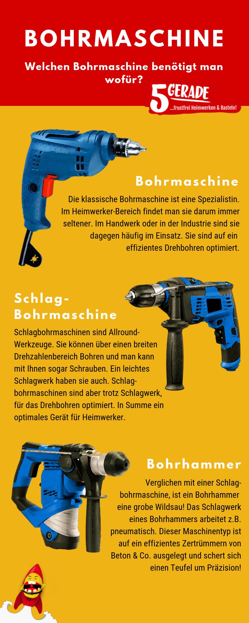 Übersicht der Bohrmaschinen Typen. Bohrmaschine, Schlagborhmaschine und der Bohrhammer sind die drei gängistens Maschinen-Arten.